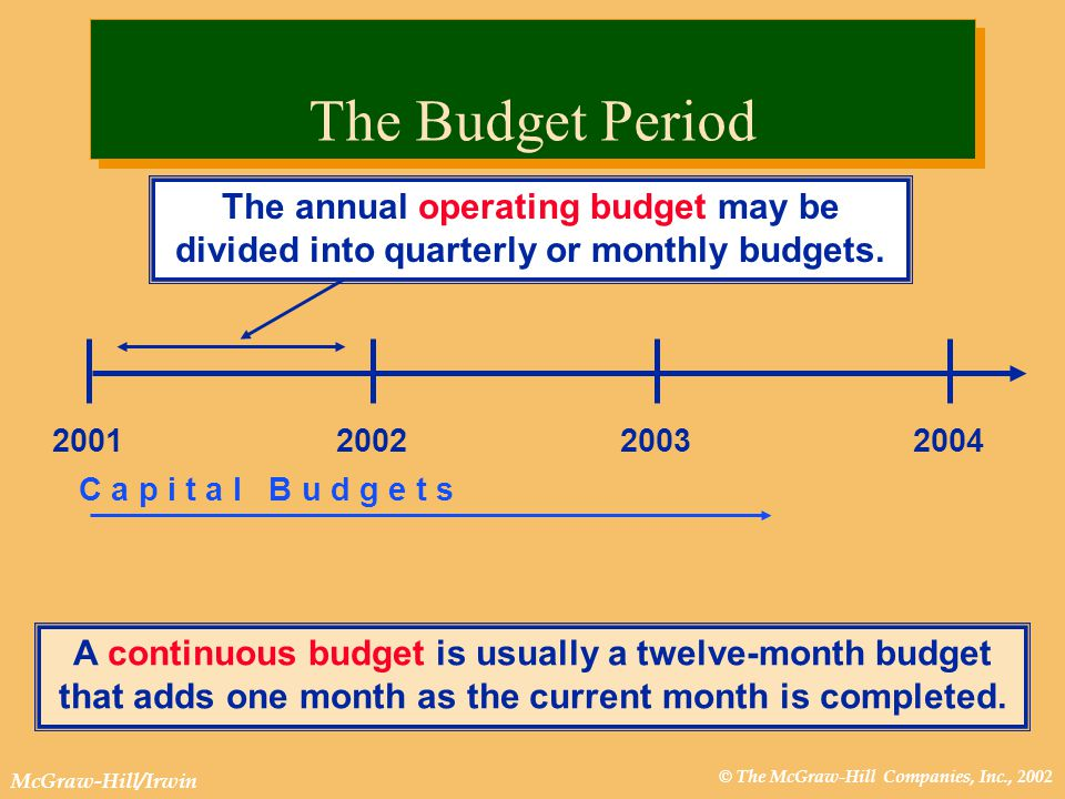 © The McGraw-Hill Companies, Inc., 2002 McGraw-Hill/Irwin Sales forecast Production schedule Budgeted financial budgets: cash income balance sheet Capital expenditures budget Operating expense budgets Cost of goods sold and ending inventory budgets The Master Budget