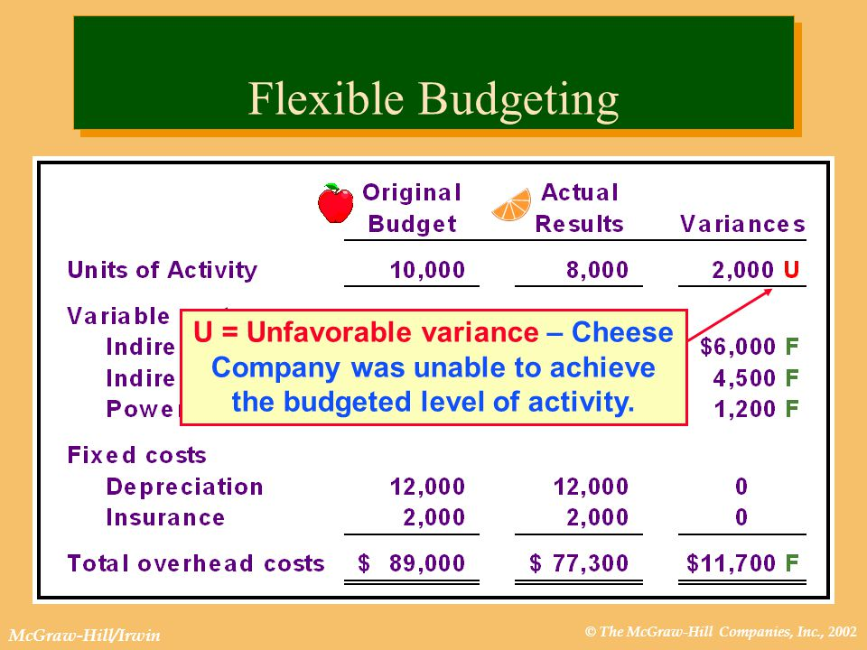 © The McGraw-Hill Companies, Inc., 2002 McGraw-Hill/Irwin U = Unfavorable variance – Cheese Company was unable to achieve the budgeted level of activity.