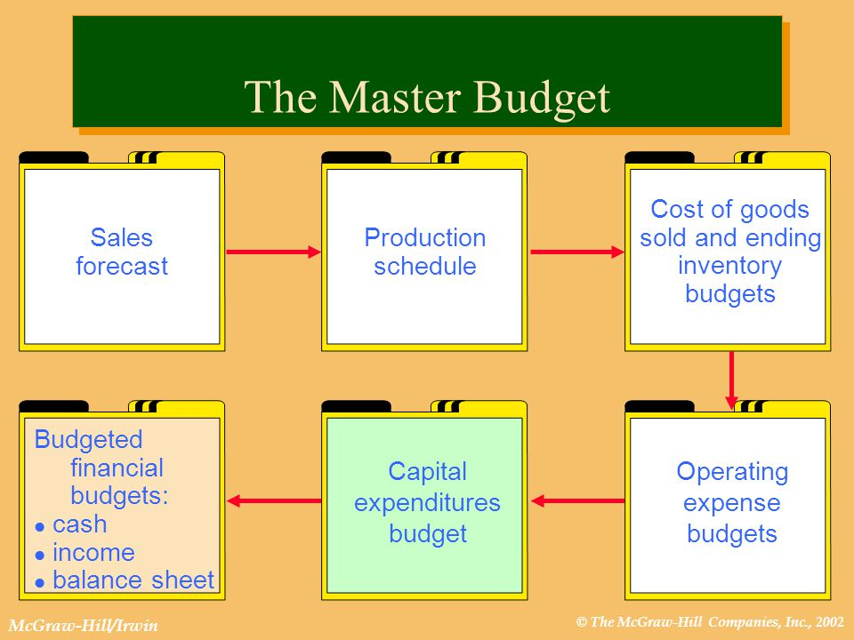 © The McGraw-Hill Companies, Inc., 2002 McGraw-Hill/Irwin Flexible Budgeting