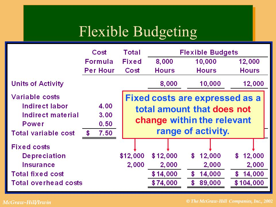 © The McGraw-Hill Companies, Inc., 2002 McGraw-Hill/Irwin Flexible Budgeting Fixed costs are expressed as a total amount that does not change within the relevant range of activity.