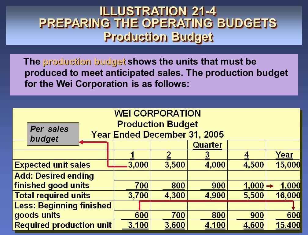 Per sales budget ILLUSTRATION 21-4 PREPARING THE OPERATING BUDGETS Production Budget ILLUSTRATION 21-4 PREPARING THE OPERATING BUDGETS Production Budg