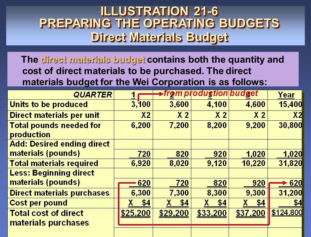 from production budget ILLUSTRATION 21-6 PREPARING THE OPERATING BUDGETS Direct Materials Budget ILLUSTRATION 21-6 PREPARING THE OPERATING BUDGETS Dir