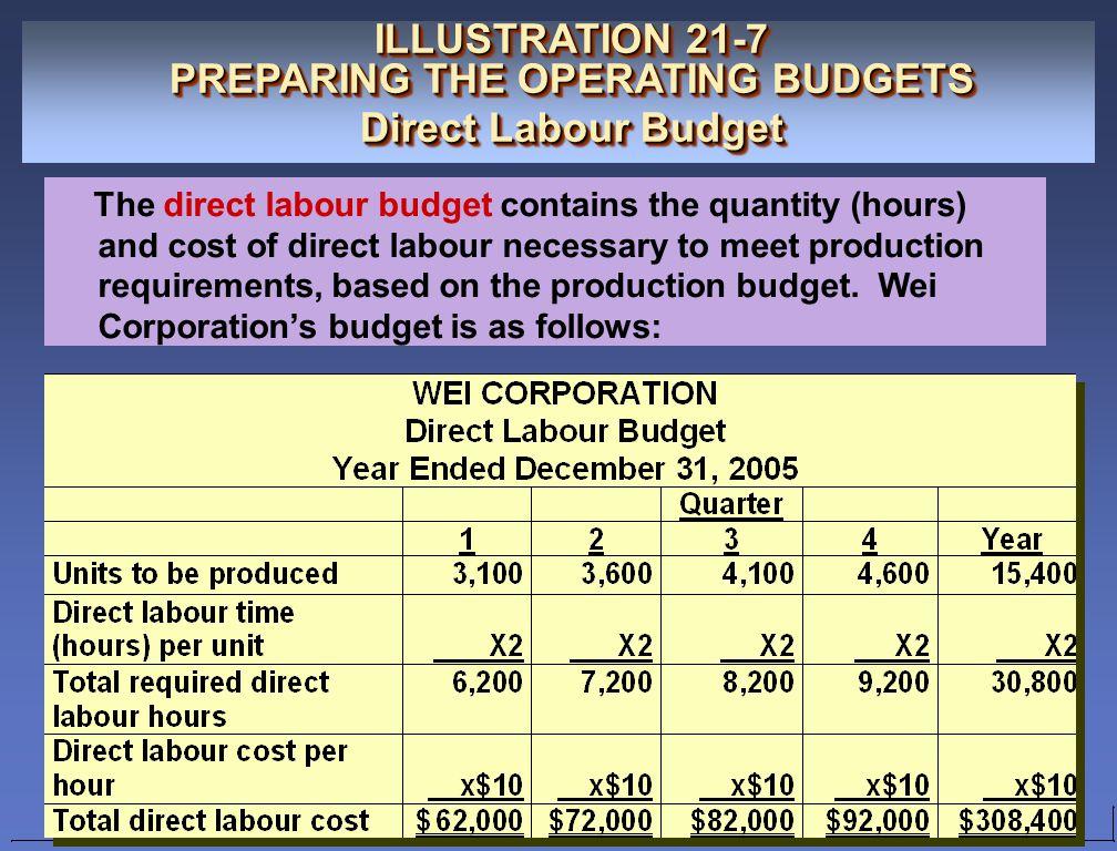 ILLUSTRATION 21-7 PREPARING THE OPERATING BUDGETS Direct Labour Budget ILLUSTRATION 21-7 PREPARING THE OPERATING BUDGETS Direct Labour Budget The dire