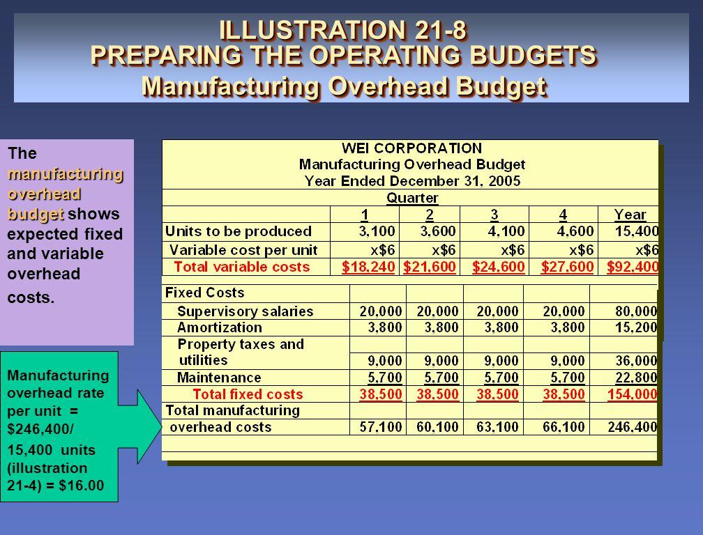 ILLUSTRATION 21-8 PREPARING THE OPERATING BUDGETS Manufacturing Overhead Budget ILLUSTRATION 21-8 PREPARING THE OPERATING BUDGETS Manufacturing Overhe