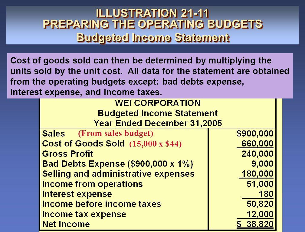 ILLUSTRATION 21-11 PREPARING THE OPERATING BUDGETS Budgeted Income Statement ILLUSTRATION 21-11 PREPARING THE OPERATING BUDGETS Budgeted Income Statem