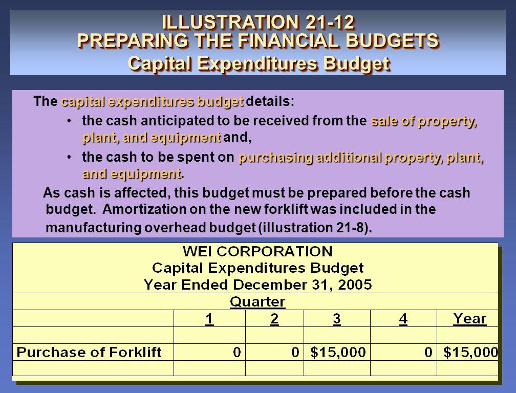 ILLUSTRATION 21-12 PREPARING THE FINANCIAL BUDGETS Capital Expenditures Budget ILLUSTRATION 21-12 PREPARING THE FINANCIAL BUDGETS Capital Expenditures