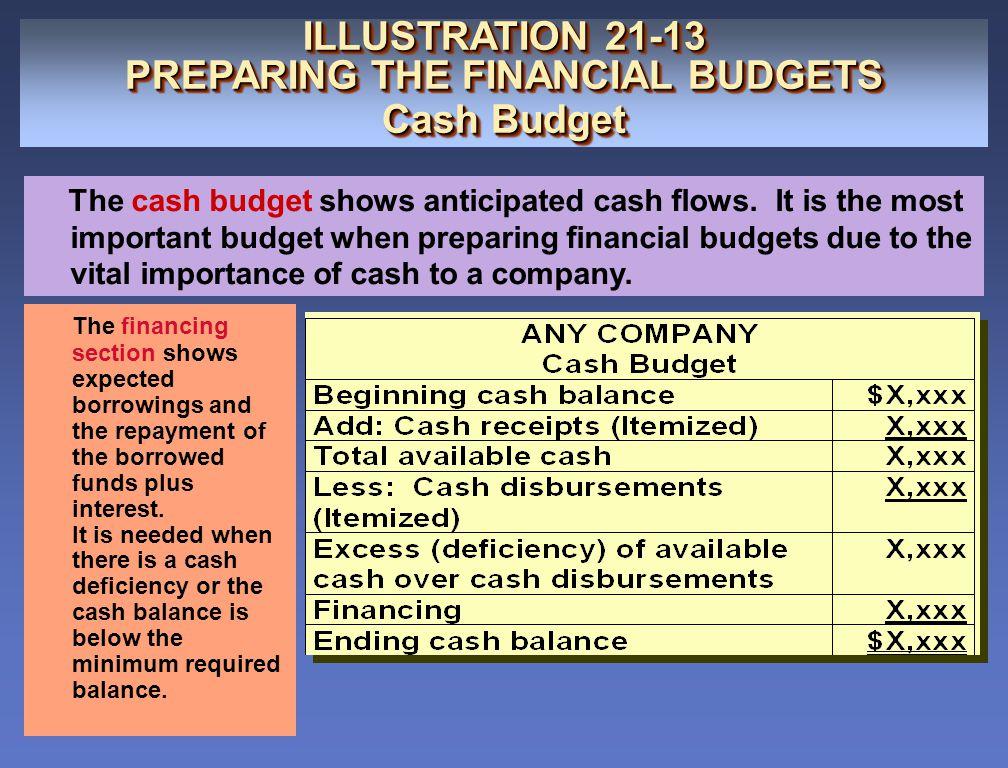 ILLUSTRATION 21-13 PREPARING THE FINANCIAL BUDGETS Cash Budget ILLUSTRATION 21-13 PREPARING THE FINANCIAL BUDGETS Cash Budget The cash budget shows an