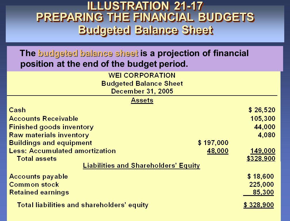 ILLUSTRATION 21-17 PREPARING THE FINANCIAL BUDGETS Budgeted Balance Sheet ILLUSTRATION 21-17 PREPARING THE FINANCIAL BUDGETS Budgeted Balance Sheet bu