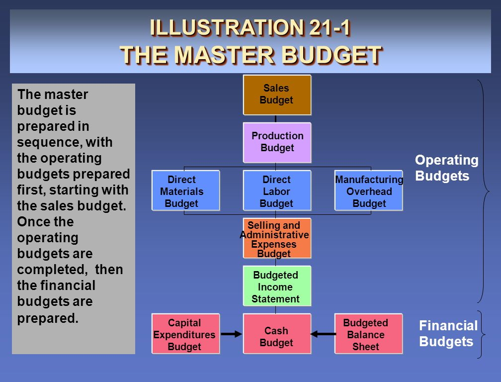 ILLUSTRATION 21-2 PREPARING THE OPERATING BUDGETS Sales Budget ILLUSTRATION 21-2 PREPARING THE OPERATING BUDGETS Sales Budget sales budget The sales budget is the first budget prepared and is derived from the sales forecast.