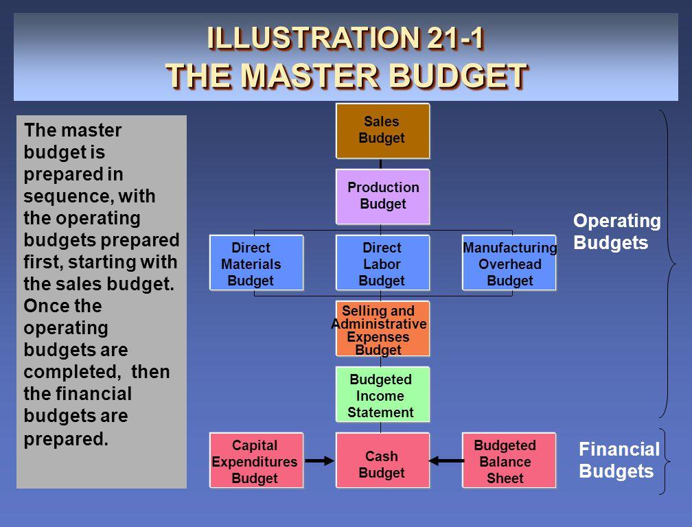 ILLUSTRATION 21-1 THE MASTER BUDGET ILLUSTRATION 21-1 THE MASTER BUDGET Sales Budget Production Budget Direct Materials Budget Direct Labor Budget Man