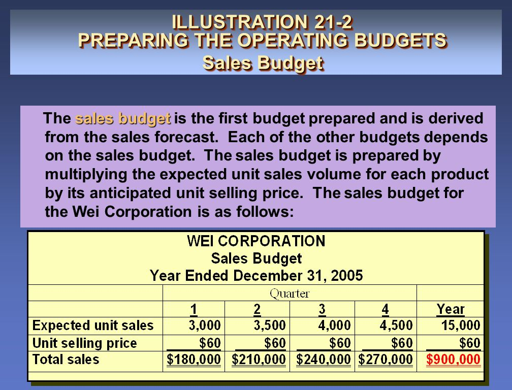 Per sales budget ILLUSTRATION 21-4 PREPARING THE OPERATING BUDGETS Production Budget ILLUSTRATION 21-4 PREPARING THE OPERATING BUDGETS Production Budget production budget The production budget shows the units that must be produced to meet anticipated sales.