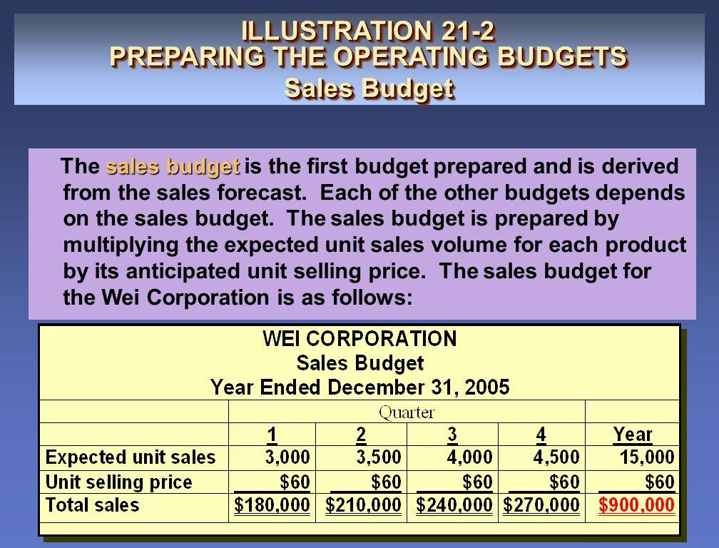 ILLUSTRATION 21-2 PREPARING THE OPERATING BUDGETS Sales Budget ILLUSTRATION 21-2 PREPARING THE OPERATING BUDGETS Sales Budget sales budget The sales b