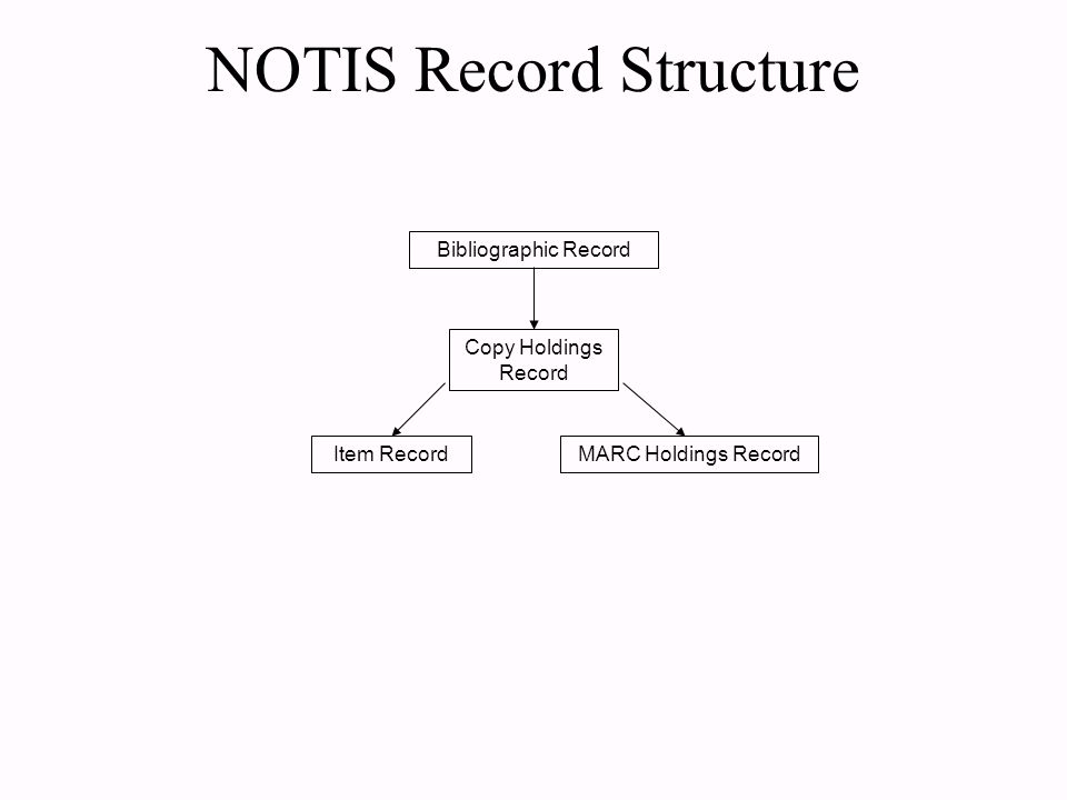 NOTIS Record Structure Bibliographic Record Copy Holdings Record Item RecordMARC Holdings Record