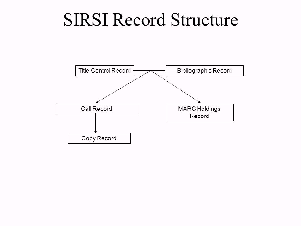 SIRSI Record Structure Title Control RecordBibliographic Record MARC Holdings Record Call Record Copy Record