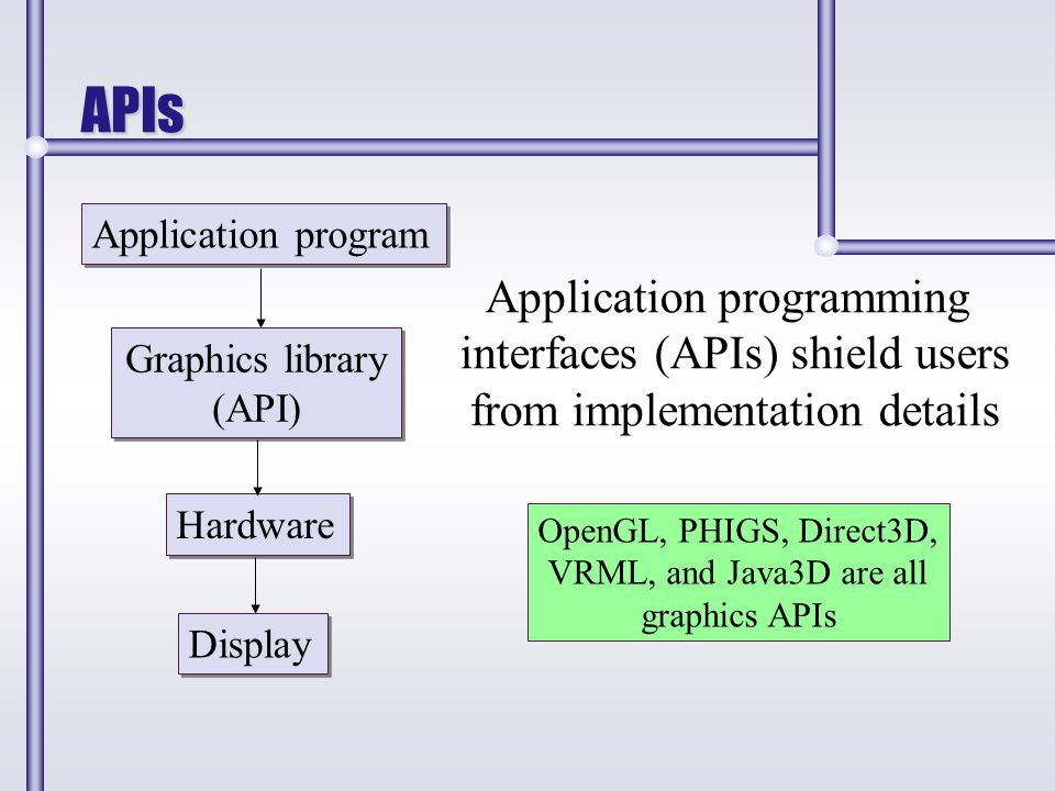 APIs Application program Graphics library (API) Graphics library (API) Hardware Application programming interfaces (APIs) shield users from implementa