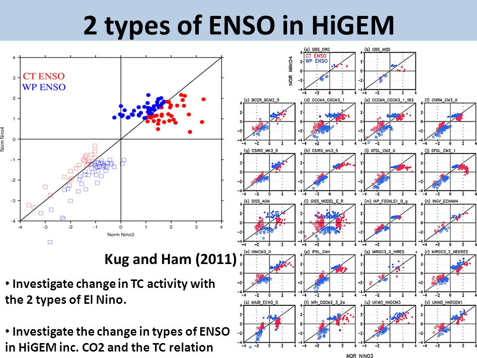 2 types of ENSO in HiGEM Kug and Ham (2011) Investigate change in TC activity with the 2 types of El Nino.