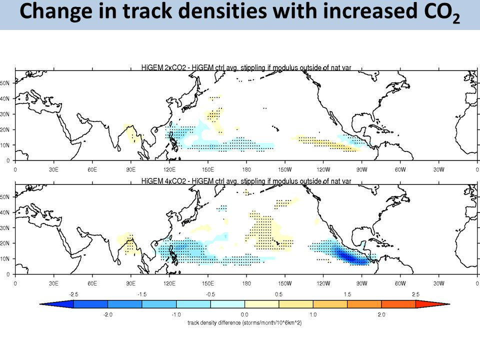 Change in track densities with increased CO 2