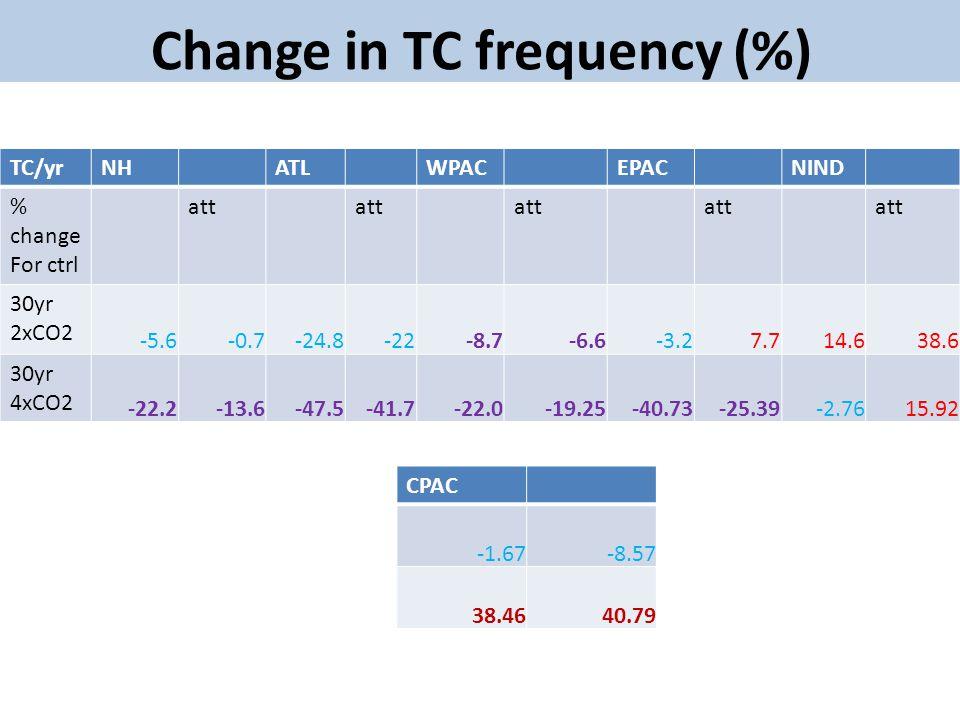Change in TC frequency (%) TC/yrNHATLWPACEPACNIND % change For ctrl att 30yr 2xCO2 -5.6-0.7-24.8-22-8.7-6.6-3.27.714.638.6 30yr 4xCO2 -22.2-13.6-47.5-41.7-22.0-19.25-40.73-25.39-2.7615.92 CPAC -1.67-8.57 38.4640.79