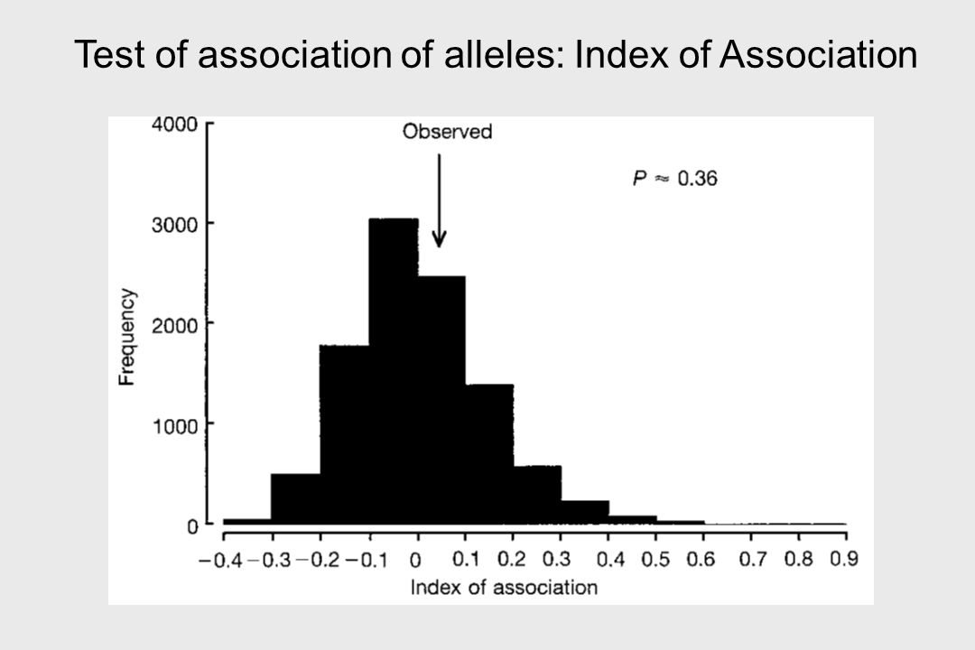 Test of association of alleles: Index of Association