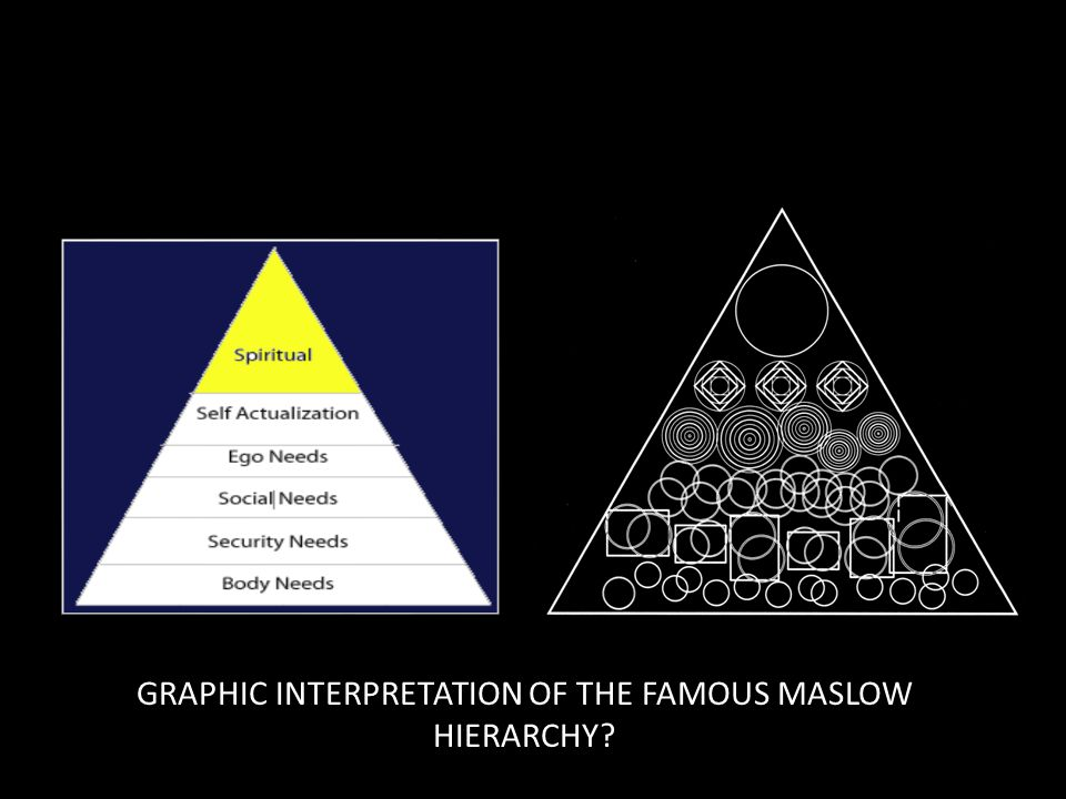 GRAPHIC INTERPRETATION OF THE FAMOUS MASLOW HIERARCHY?