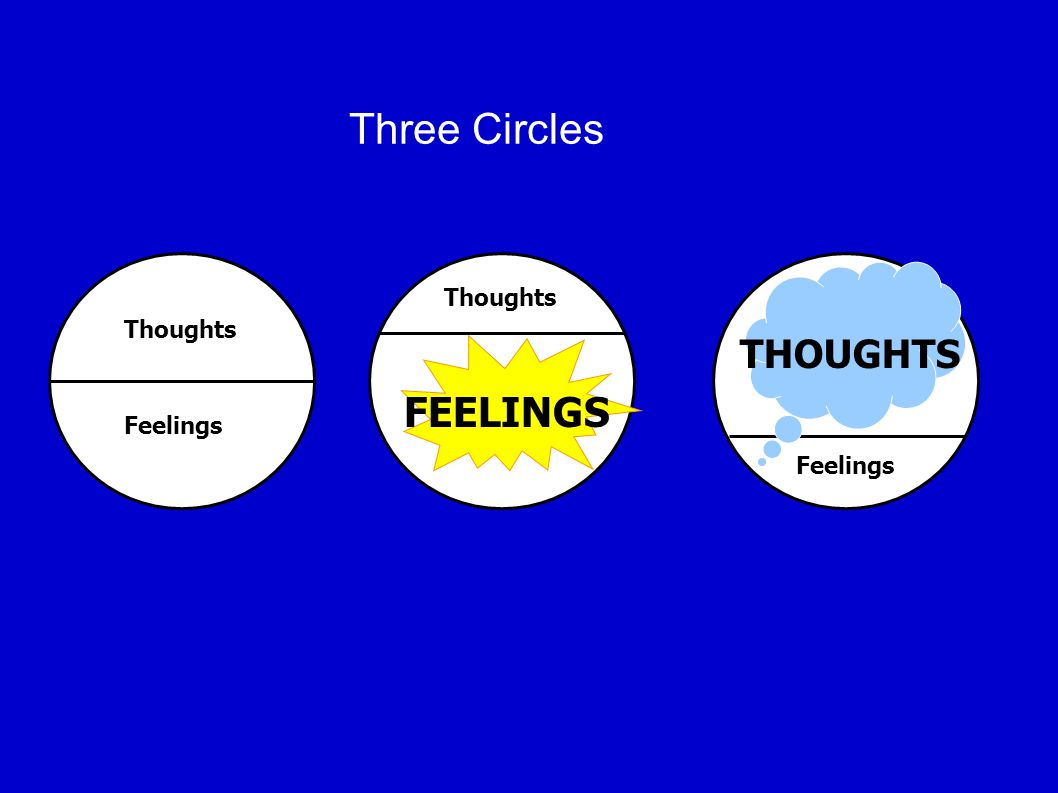 Thoughts Feelings Thoughts FEELINGS Feelings THOUGHTS Three Circles