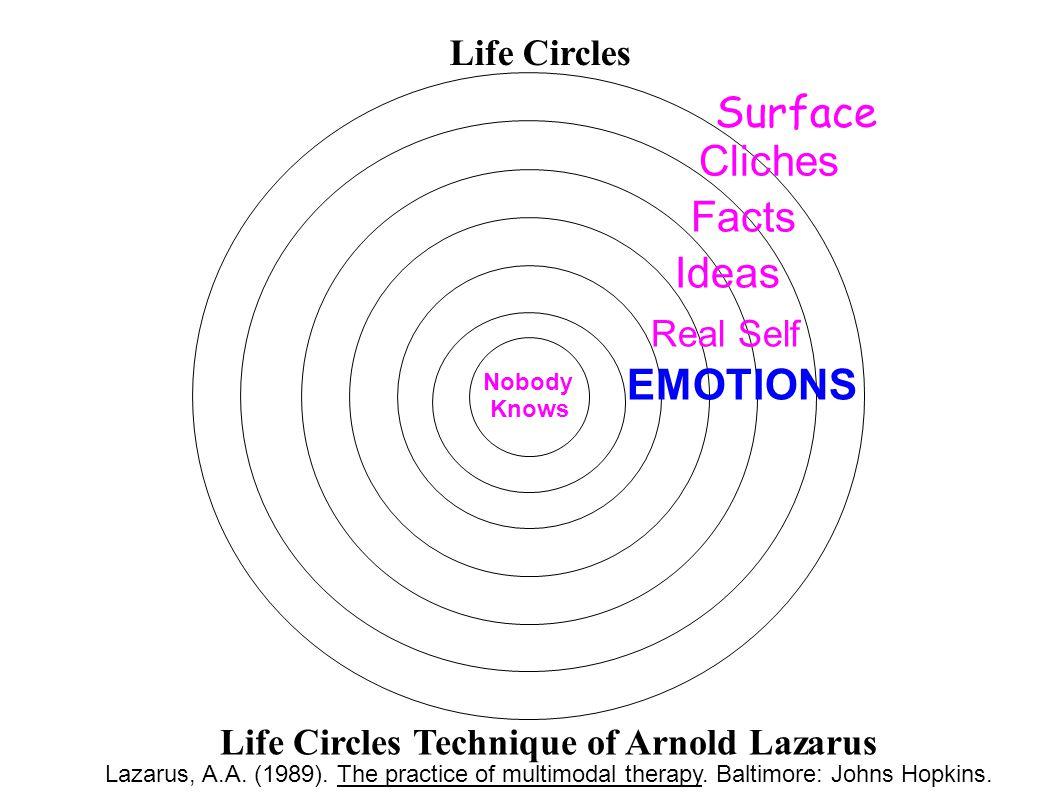 Life Circles Life Circles Technique of Arnold Lazarus Lazarus, A.A.