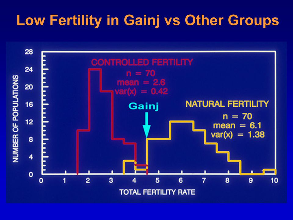 Low Fertility in Gainj vs Other Groups