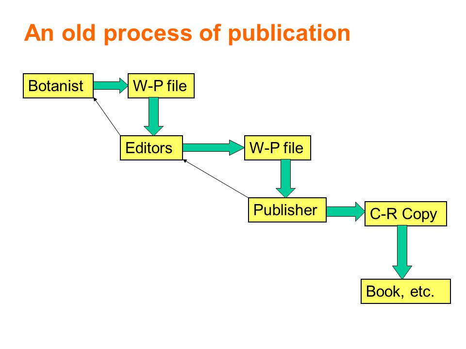 W-P file EditorsW-P file Botanist Publisher C-R Copy Book, etc. An old process of publication