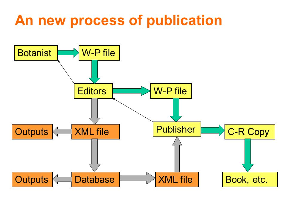 W-P file EditorsW-P file Botanist Publisher C-R Copy Book, etc.