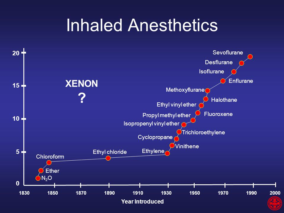 Inhaled Anesthetics 183018501870189019101930195019701990 2000 20 15 10 5 0 N2ON2O Ether Chloroform Ethyl chloride Ethylene Vinithene Cyclopropane Tric