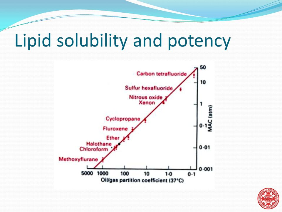 Lipid solubility and potency