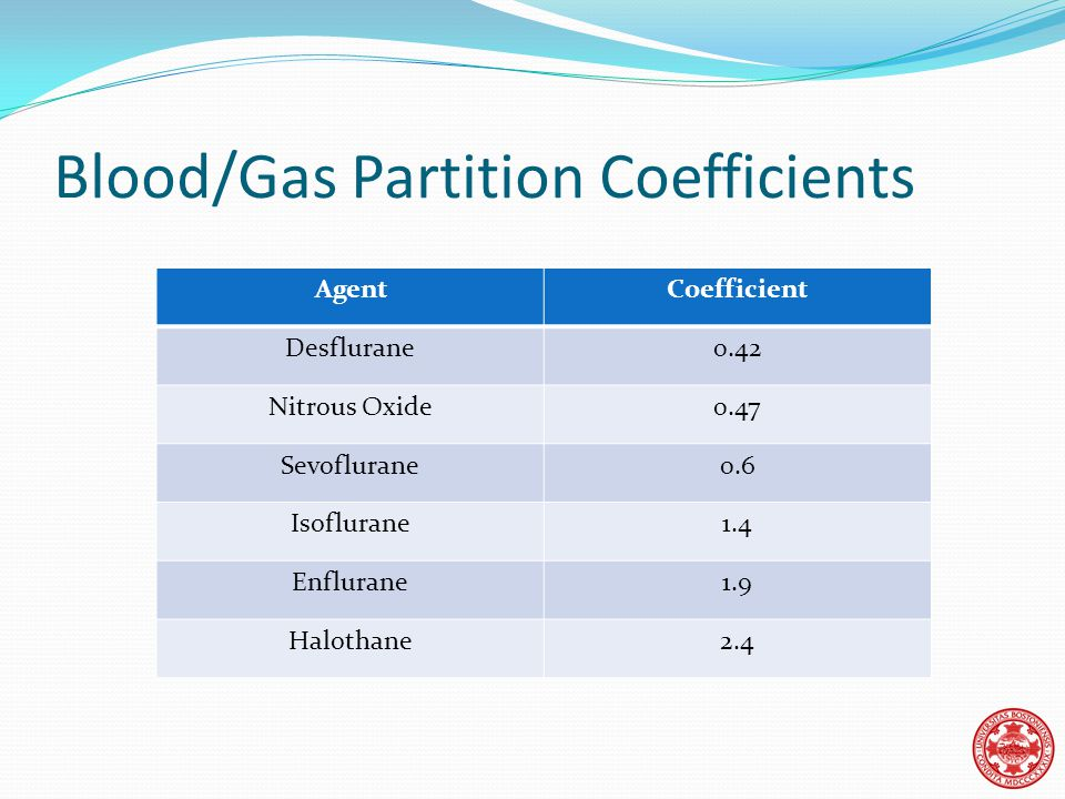 Blood/Gas Partition Coefficients AgentCoefficient Desflurane0.42 Nitrous Oxide0.47 Sevoflurane0.6 Isoflurane1.4 Enflurane1.9 Halothane2.4