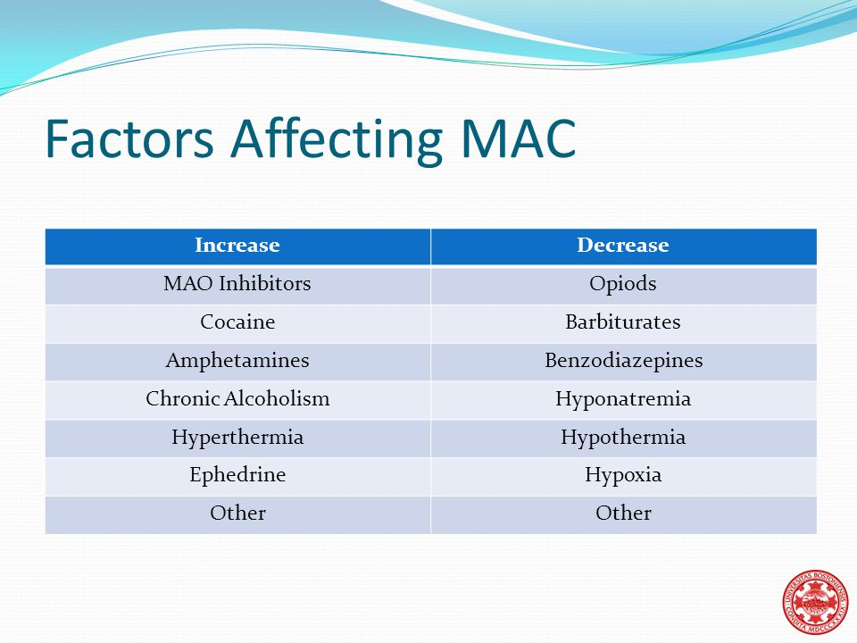 Factors Affecting MAC IncreaseDecrease MAO InhibitorsOpiods CocaineBarbiturates AmphetaminesBenzodiazepines Chronic AlcoholismHyponatremia HyperthermiaHypothermia EphedrineHypoxia Other