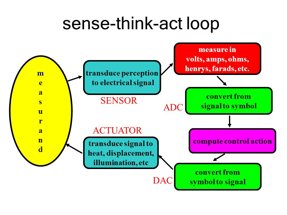sense-think-act loop measurandmeasurand transduce perception to electrical signal measure in volts, amps, ohms, henrys, farads, etc.