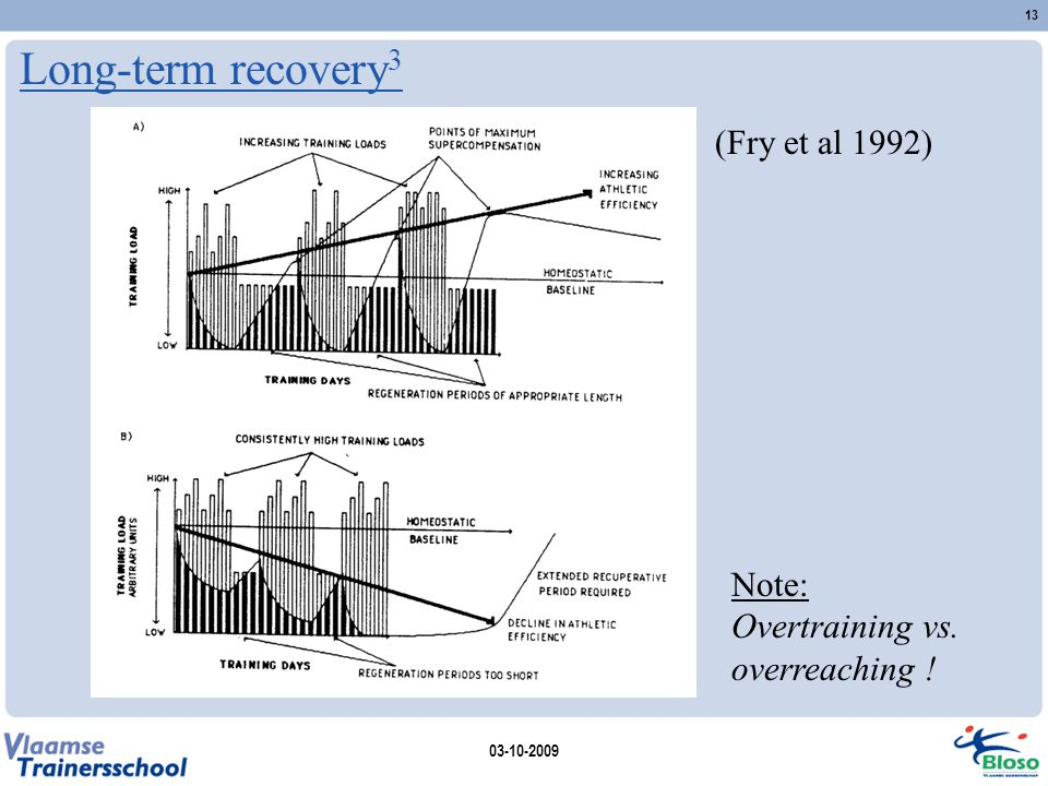 Long-term recovery 3 03-10-2009 13 Note: Overtraining vs. overreaching ! (Fry et al 1992)