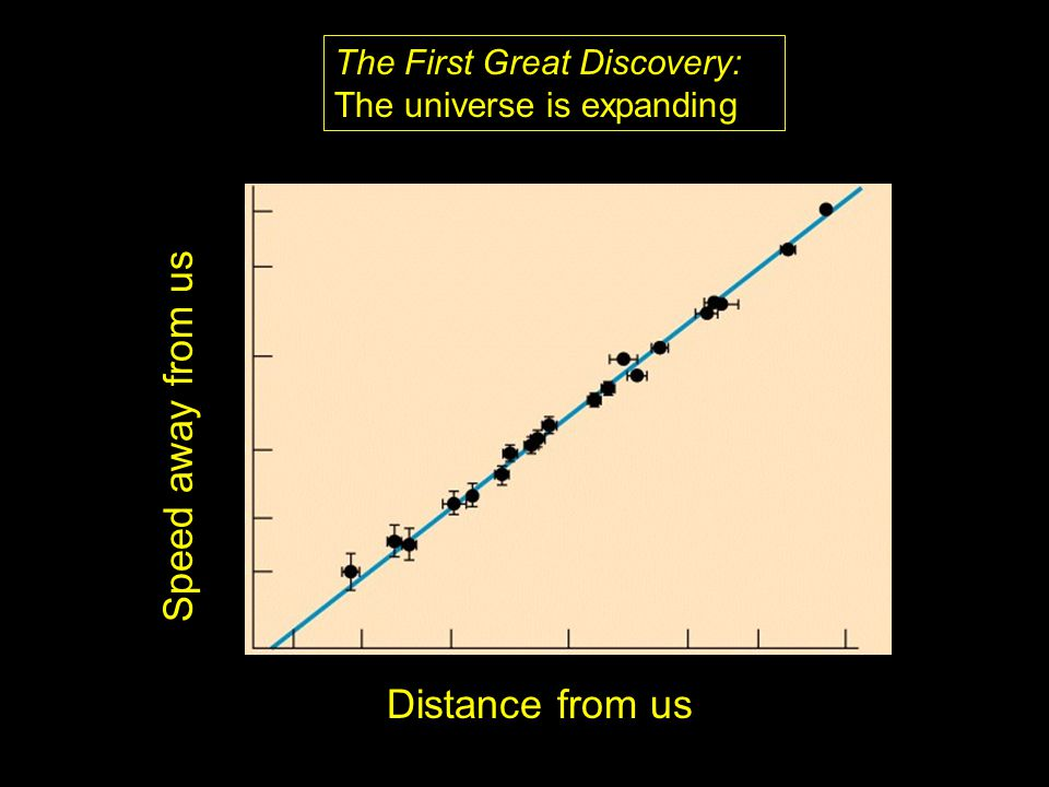The First Great Discovery: The universe is expanding Speed away from us Distance from us