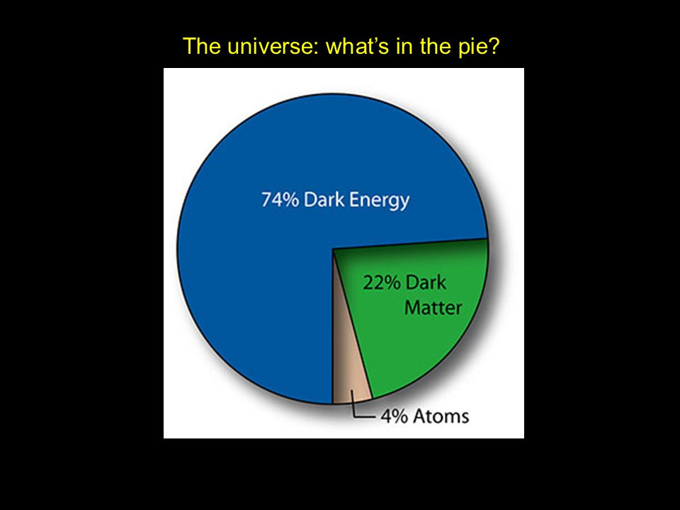 The universe: what's in the pie