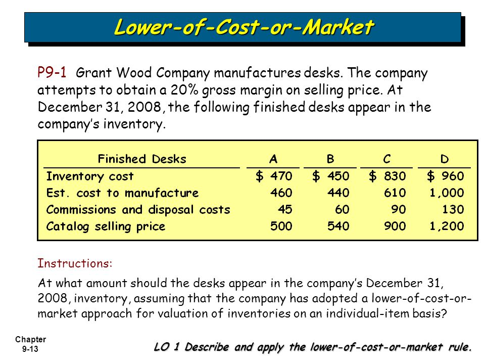 Chapter 9-13 P9-1 Grant Wood Company manufactures desks. The company attempts to obtain a 20% gross margin on selling price. At December 31, 2008, the
