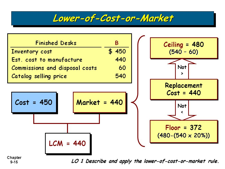 Chapter 9-15 Not< Cost = 450 Market = 440 Ceiling = 480 (540 – 60) Ceiling = 480 (540 – 60) Replacement Cost = 440 Replacement Cost = 440 Floor = 372
