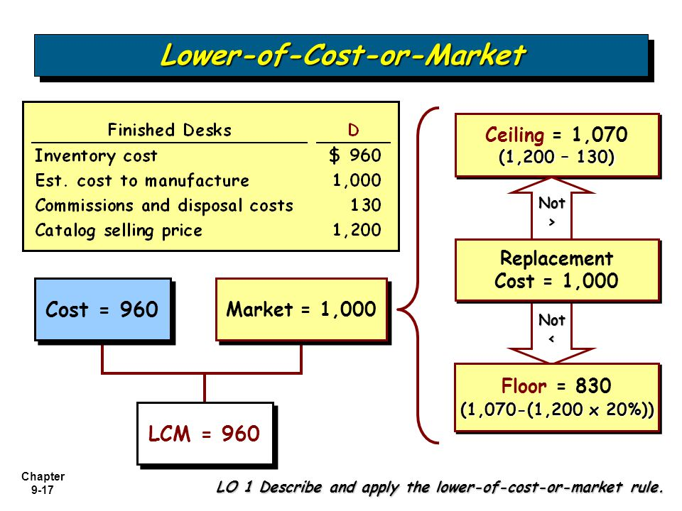 Chapter 9-17 Not< Cost = 960 Market = 1,000 Ceiling = 1,070 (1,200 – 130) Ceiling = 1,070 (1,200 – 130) Replacement Cost = 1,000 Replacement Cost = 1,