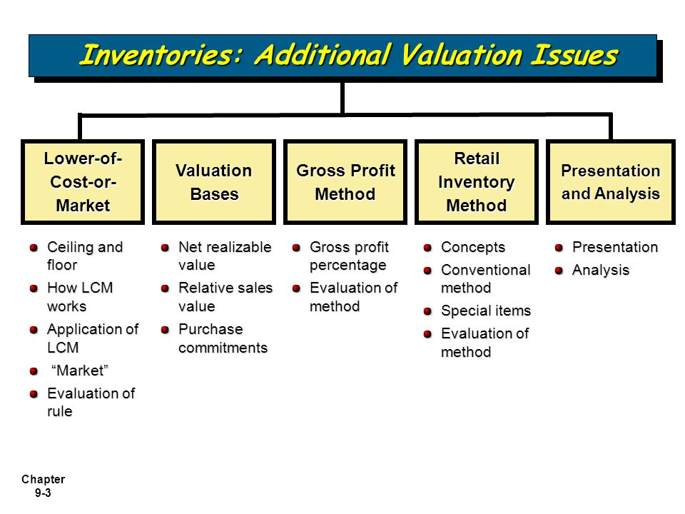 Chapter 9-3 Inventories: Additional Valuation Issues Net realizable value Relative sales value Purchase commitments Lower-of- Cost-or- Market Valuatio