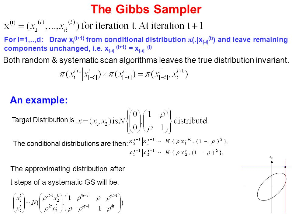 The Gibbs Sampler For i=1,..,d: Draw x i (t+1) from conditional distribution  (.|x [-i] (t) ) and leave remaining components unchanged, i.e. x [-i] (