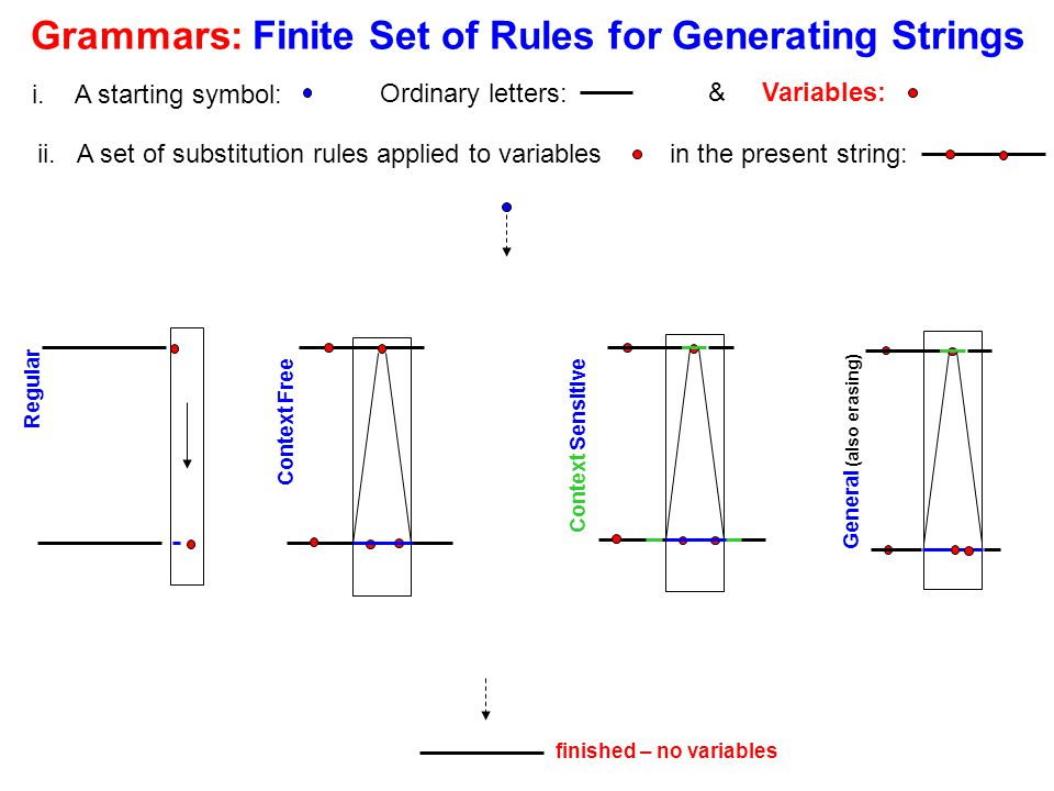 Grammars: Finite Set of Rules for Generating Strings Regular finished – no variables General (also erasing) Context Free Context Sensitive Ordinary le