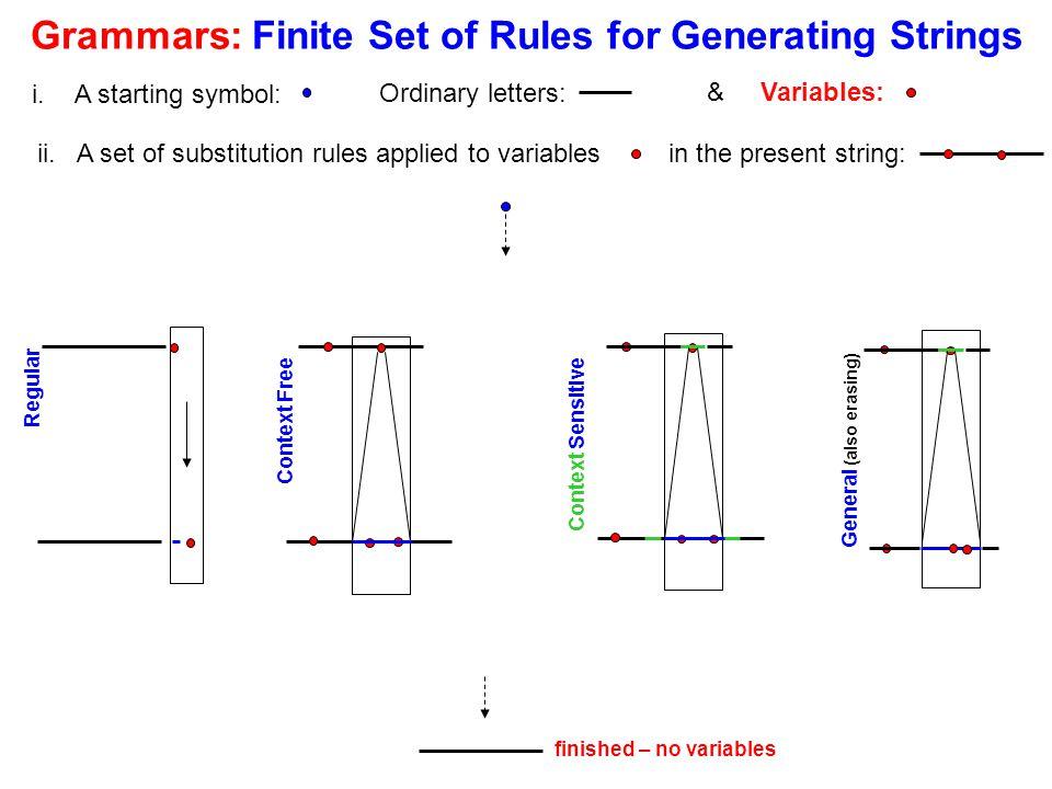 Simple String Generators Terminals (capital) --- Non-Terminals (small) i.