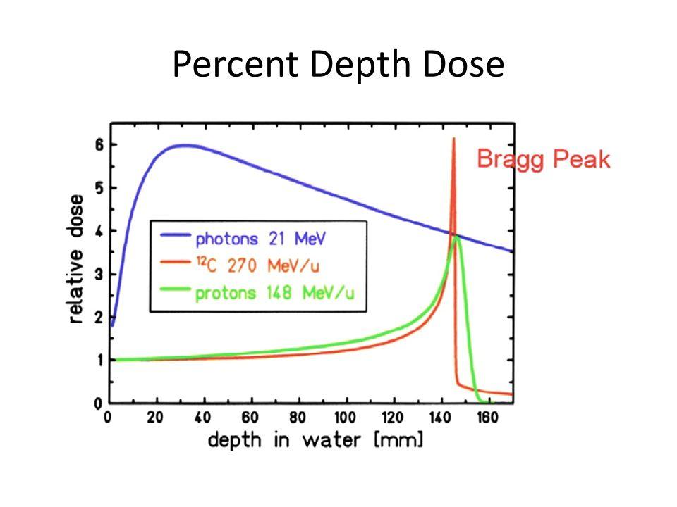 Percent Depth Dose