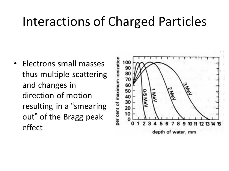 Interactions of Charged Particles Electrons small masses thus multiple scattering and changes in direction of motion resulting in a smearing out of the Bragg peak effect