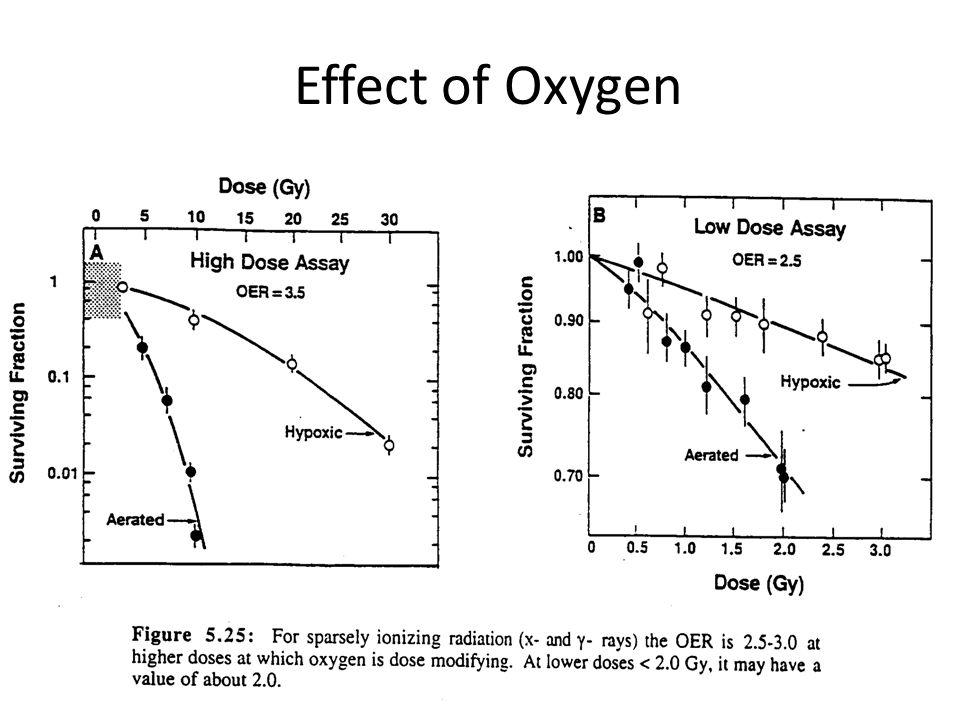 Effect of Oxygen