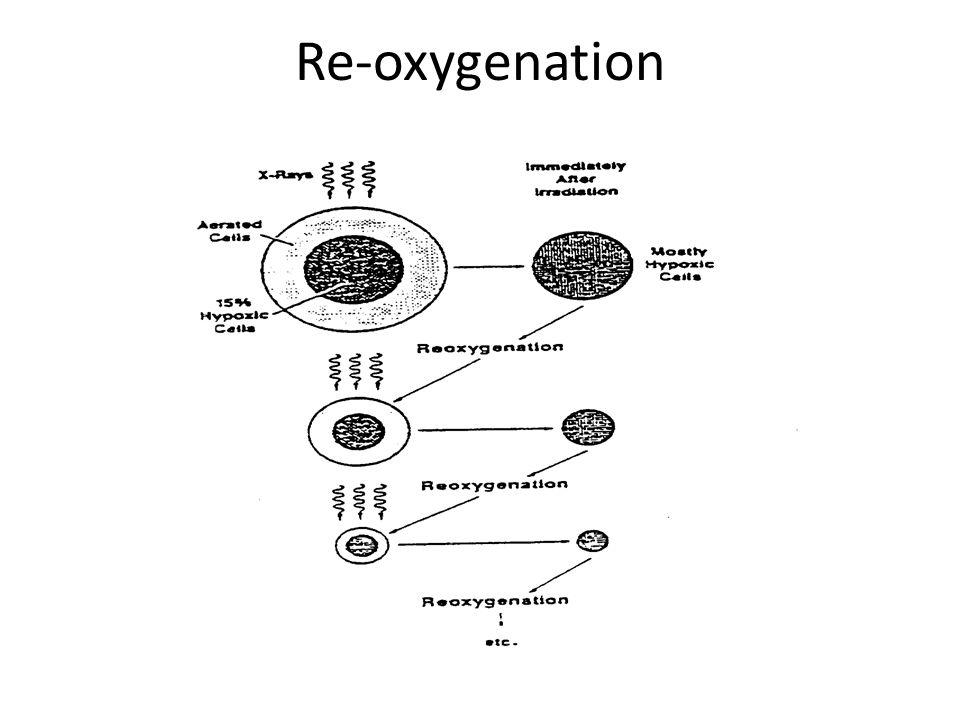 Re-oxygenation