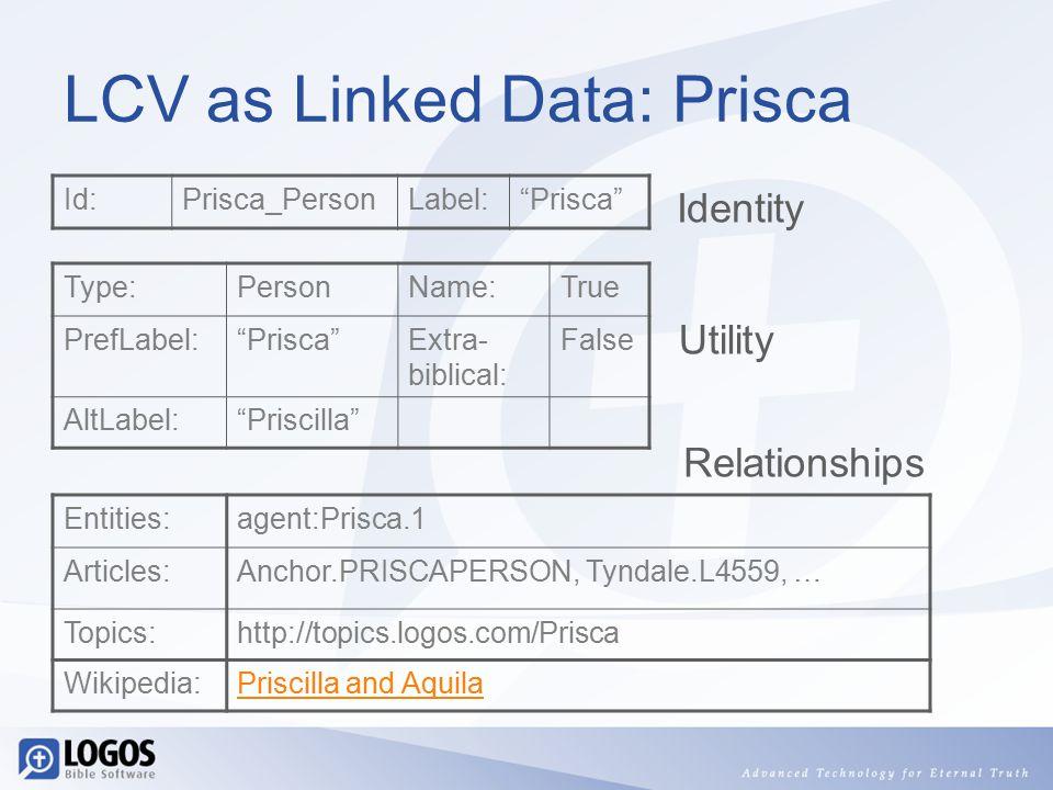LCV as Linked Data: Prisca Id:Prisca_PersonLabel: Prisca Type:PersonName:True PrefLabel: Prisca Extra- biblical: False AltLabel: Priscilla Entities:agent:Prisca.1 Articles:Anchor.PRISCAPERSON, Tyndale.L4559, … Topics:http://topics.logos.com/Prisca Wikipedia:Priscilla and Aquila Identity Utility Relationships
