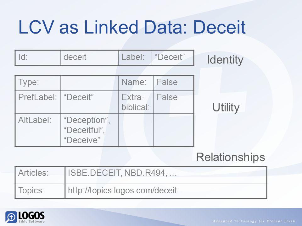 LCV as Linked Data: Deceit Id:deceitLabel: Deceit Type:Name:False PrefLabel: Deceit Extra- biblical: False AltLabel: Deception , Deceitful , Deceive Articles:ISBE.DECEIT, NBD.R494, … Topics:http://topics.logos.com/deceit Identity Utility Relationships